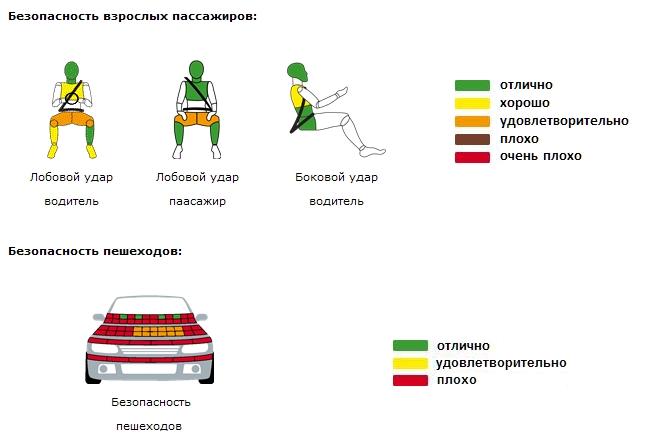 Графические иллюстрации краш-теста Renault (Dacia) Sandero